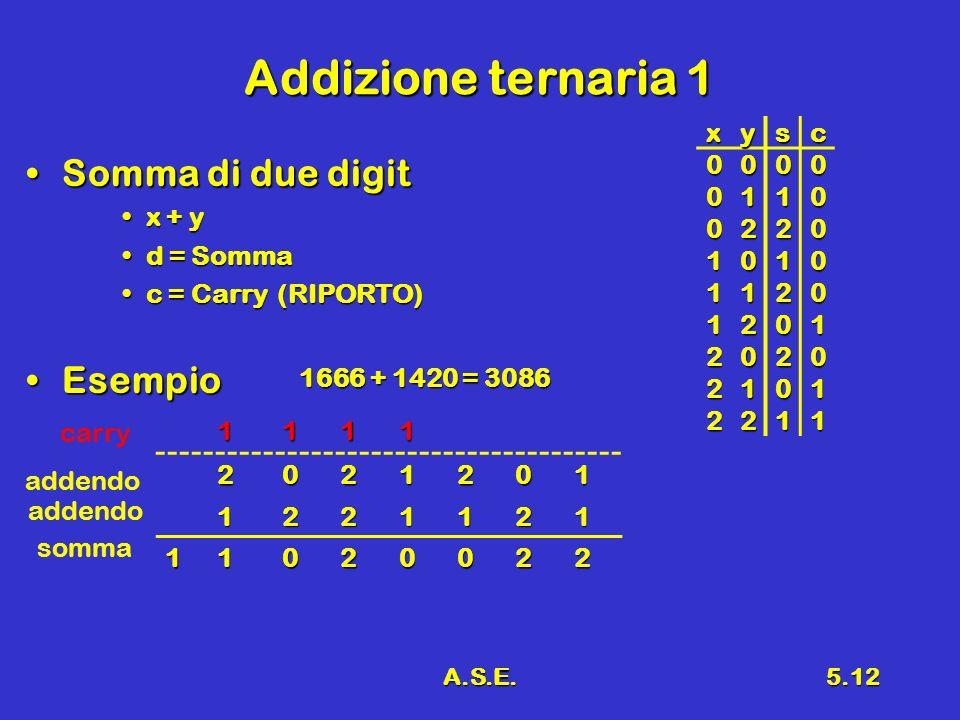 A.S.E.5.12 Addizione ternaria 1 Somma di due digitSomma di due digit x + yx + y d = Sommad = Somma c = Carry (RIPORTO)c = Carry (RIPORTO) EsempioEsemp