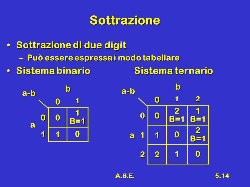 A.S.E.5.14 Sottrazione Sottrazione di due digitSottrazione di due digit –Può essere espressa i modo tabellare Sistema binario Sistema ternarioSistema