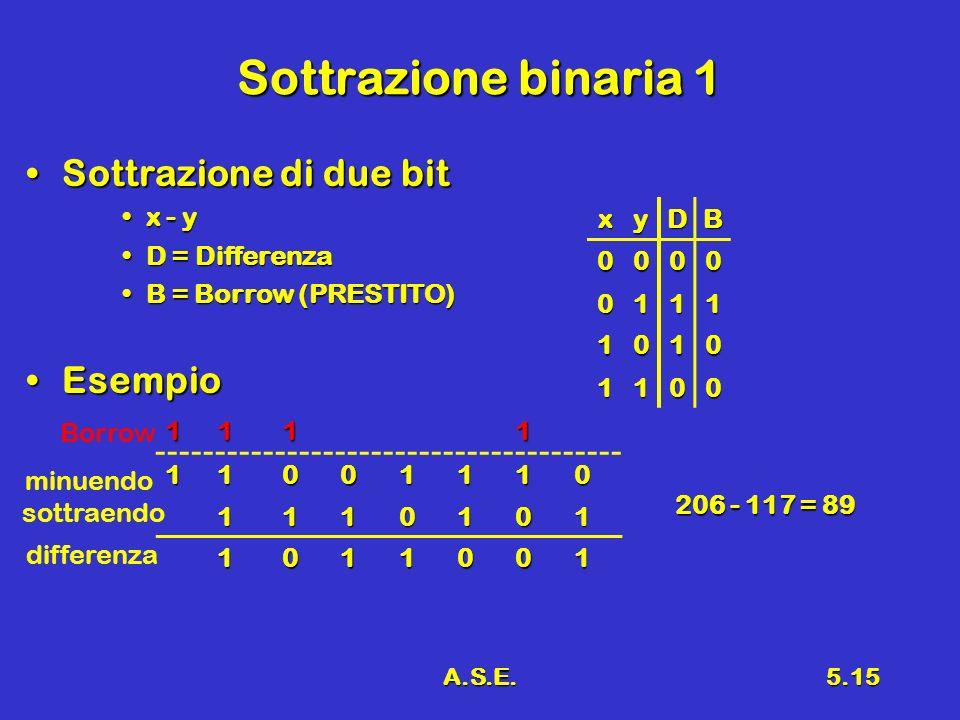 A.S.E.5.15 Sottrazione binaria 1 Sottrazione di due bitSottrazione di due bit x - yx - y D = DifferenzaD = Differenza B = Borrow (PRESTITO)B = Borrow