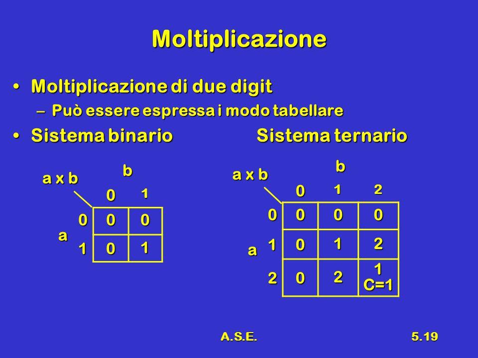 A.S.E.5.19 Moltiplicazione Moltiplicazione di due digitMoltiplicazione di due digit –Può essere espressa i modo tabellare Sistema binario Sistema tern