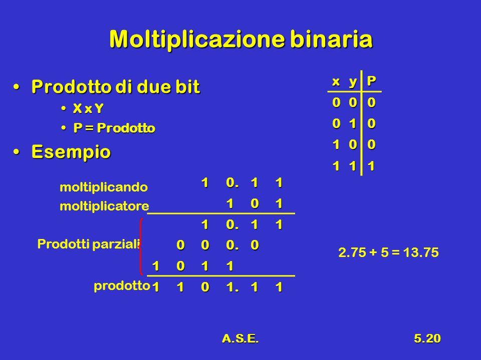 A.S.E.5.20 Moltiplicazione binaria Prodotto di due bitProdotto di due bit X x YX x Y P = ProdottoP = Prodotto EsempioEsempio xyP 000 010 100 111 10.11