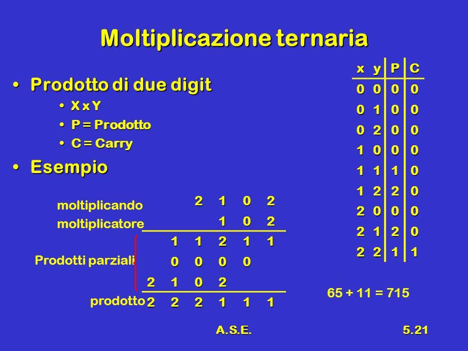 A.S.E.5.21 Moltiplicazione ternaria Prodotto di due digitProdotto di due digit X x YX x Y P = ProdottoP = Prodotto C = CarryC = Carry EsempioEsempio x