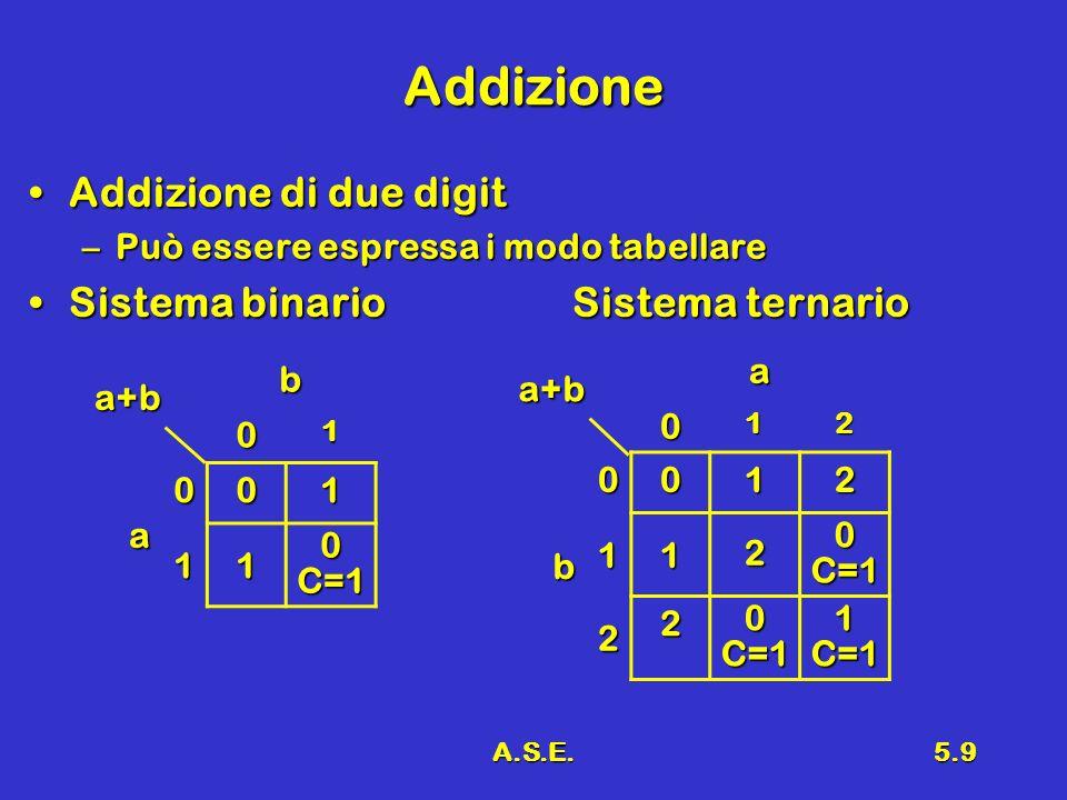 A.S.E.5.9 Addizione Addizione di due digitAddizione di due digit –Può essere espressa i modo tabellare Sistema binario Sistema ternarioSistema binario