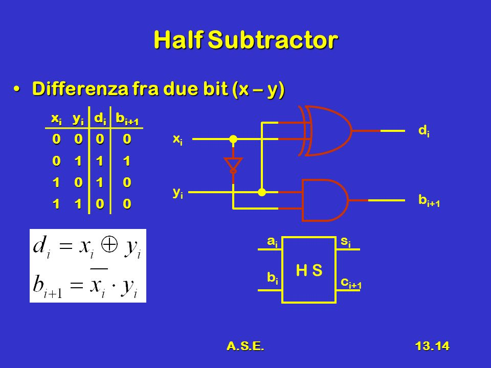 A.S.E.13.14 Half Subtractor Differenza fra due bit (x – y)Differenza fra due bit (x – y) xixixixi yiyiyiyi didididi b i+1 0000 0111 1010 1100 xixi yiy