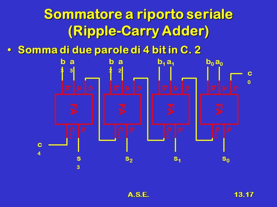 A.S.E.13.17 Sommatore a riporto seriale (Ripple-Carry Adder) Somma di due parole di 4 bit in C.