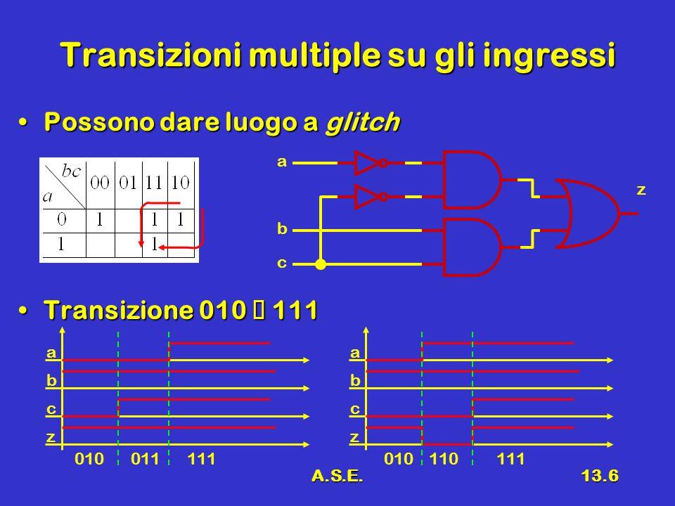 A.S.E.13.6 Transizioni multiple su gli ingressi Possono dare luogo a glitchPossono dare luogo a glitch Transizione 010 111Transizione 010 111 a z c b a b c z a b c z 010011111010110111