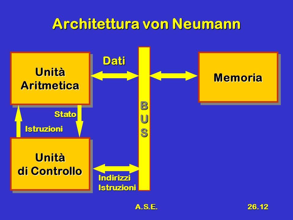 A.S.E.26.12 Architettura von Neumann Unità di Controllo Unità UnitàAritmeticaUnitàAritmeticaMemoriaMemoria Istruzioni BUS Dati IndirizziIstruzioni Sta