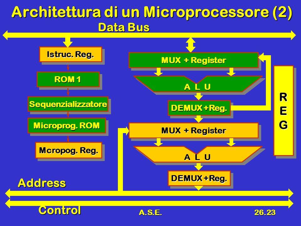 A.S.E.26.23 Architettura di un Microprocessore (2) Data Bus ROM 1 SequenzializzatoreSequenzializzatore MUX + Register DEMUX +Reg. A L U Address Contro
