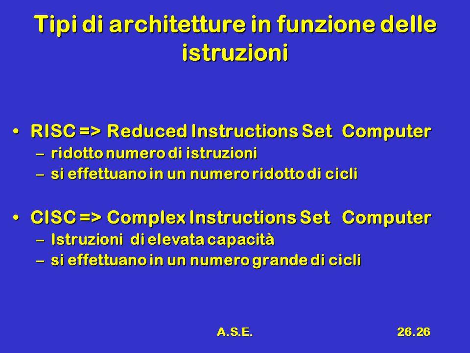 A.S.E.26.26 Tipi di architetture in funzione delle istruzioni RISC =>Reduced Instructions Set ComputerRISC =>Reduced Instructions Set Computer –ridott