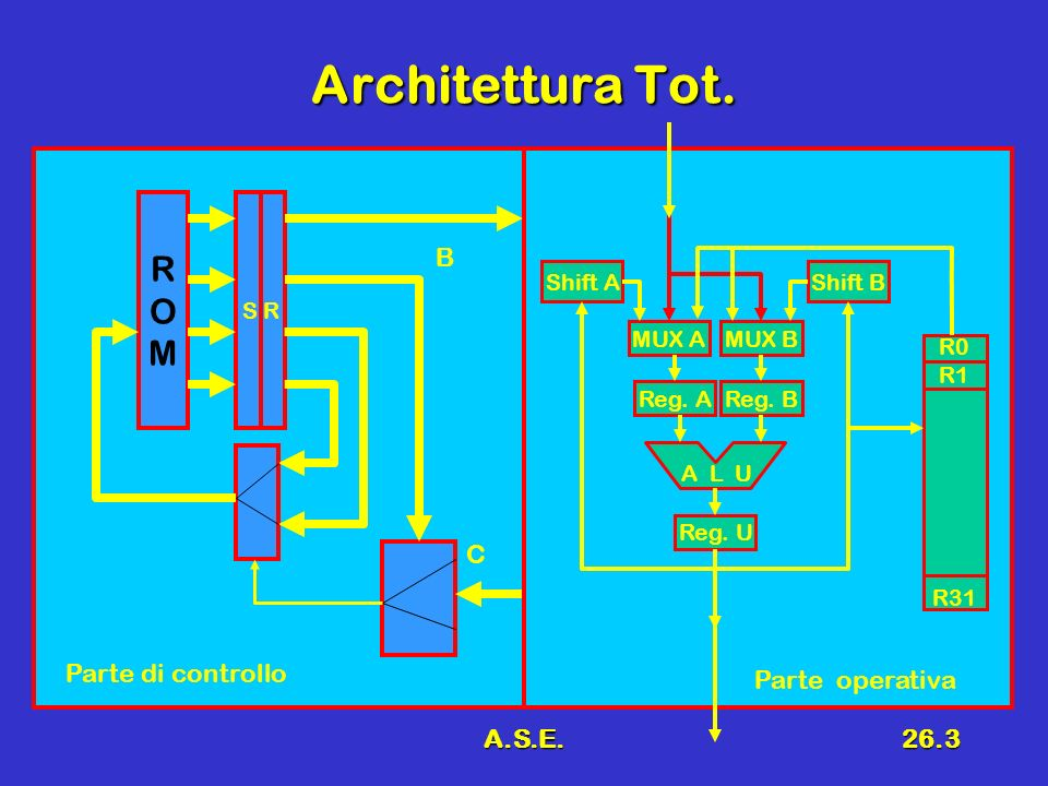 A.S.E.26.3 Architettura Tot. ROMROM S R B C Reg. B A L U Reg. A Reg. U MUX AMUX BMUX A Shift AShift B R0 R1 R31 Parte di controllo Parte operativa