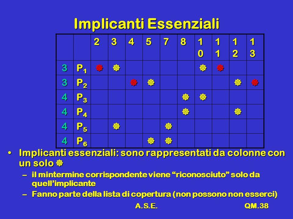 A.S.E.QM.38 Implicanti Essenziali 234578 10101010 11111111 12121212 13131313 3 P1P1P1P1 3 P2P2P2P2 4 P3P3P3P3 4 P4P4P4P4 4 P5P5P5P5 4 P6P6P6P6 Implica