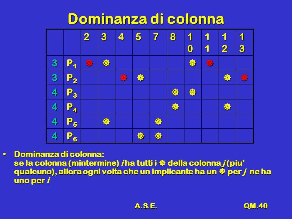 A.S.E.QM.40 Dominanza di colonna 234578 10101010 11111111 12121212 13131313 3 P1P1P1P1 3 P2P2P2P2 4 P3P3P3P3 4 P4P4P4P4 4 P5P5P5P5 4 P6P6P6P6 Dominanz