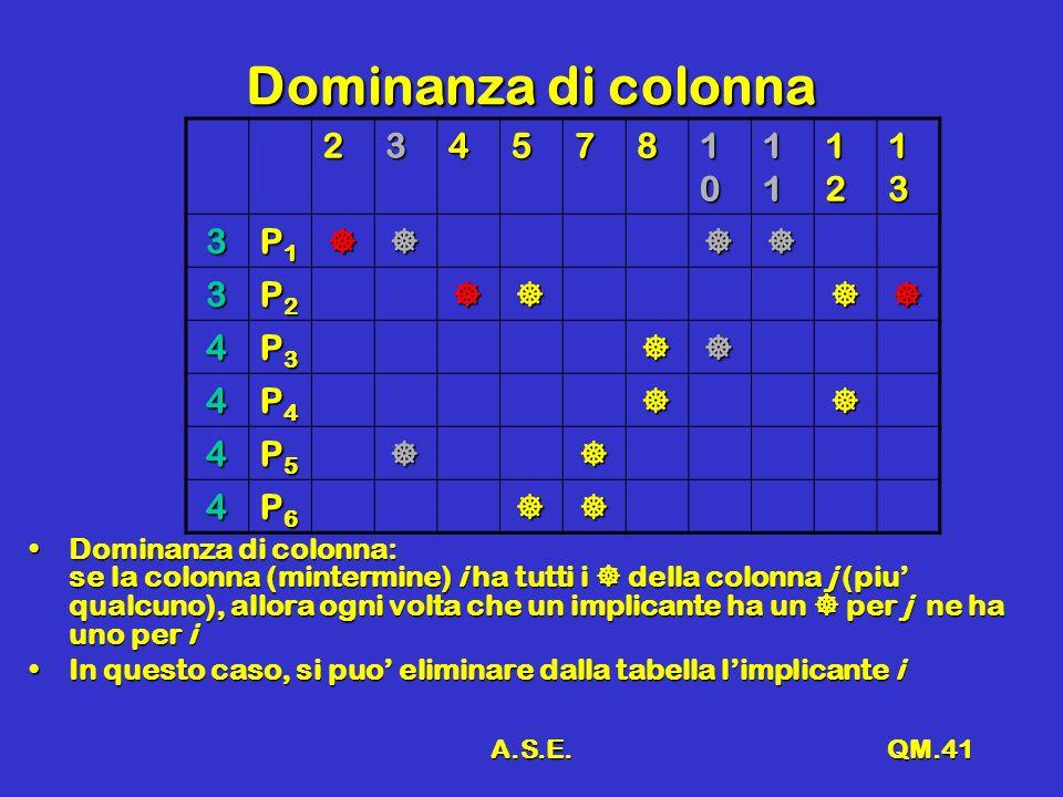 A.S.E.QM.41 Dominanza di colonna 234578 10101010 11111111 12121212 13131313 3 P1P1P1P1 3 P2P2P2P2 4 P3P3P3P3 4 P4P4P4P4 4 P5P5P5P5 4 P6P6P6P6 Dominanz