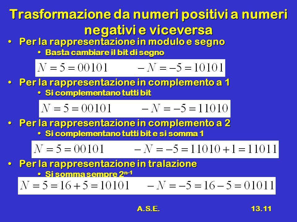 A.S.E.13.11 Trasformazione da numeri positivi a numeri negativi e viceversa Per la rappresentazione in modulo e segnoPer la rappresentazione in modulo e segno Basta cambiare il bit di segnoBasta cambiare il bit di segno Per la rappresentazione in complemento a 1Per la rappresentazione in complemento a 1 Si complementano tutti bitSi complementano tutti bit Per la rappresentazione in complemento a 2Per la rappresentazione in complemento a 2 Si complementano tutti bit e si somma 1Si complementano tutti bit e si somma 1 Per la rappresentazione in tralazionePer la rappresentazione in tralazione Si somma sempre 2 n-1Si somma sempre 2 n-1