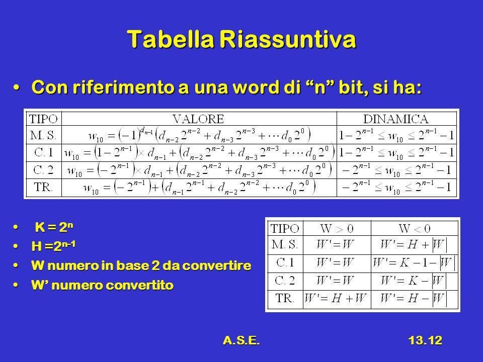 A.S.E.13.12 Tabella Riassuntiva Con riferimento a una word di n bit, si ha:Con riferimento a una word di n bit, si ha: K = 2 n K = 2 n H =2 n-1H =2 n-1 W numero in base 2 da convertireW numero in base 2 da convertire W numero convertitoW numero convertito