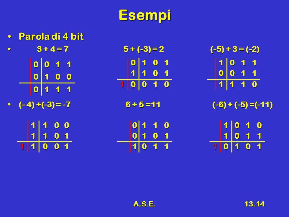 A.S.E.13.14 Esempi Parola di 4 bitParola di 4 bit 3 + 4 = 75 + (-3) = 2(-5) + 3 = (-2) 3 + 4 = 75 + (-3) = 2(-5) + 3 = (-2) (- 4) +(-3) = -7 6 + 5 =11 (-6) + (-5) =(-11)(- 4) +(-3) = -7 6 + 5 =11 (-6) + (-5) =(-11) 0011 0100 011101011101 10010 01100101 1011 10110011 1110 11001101 1100110101011 10101