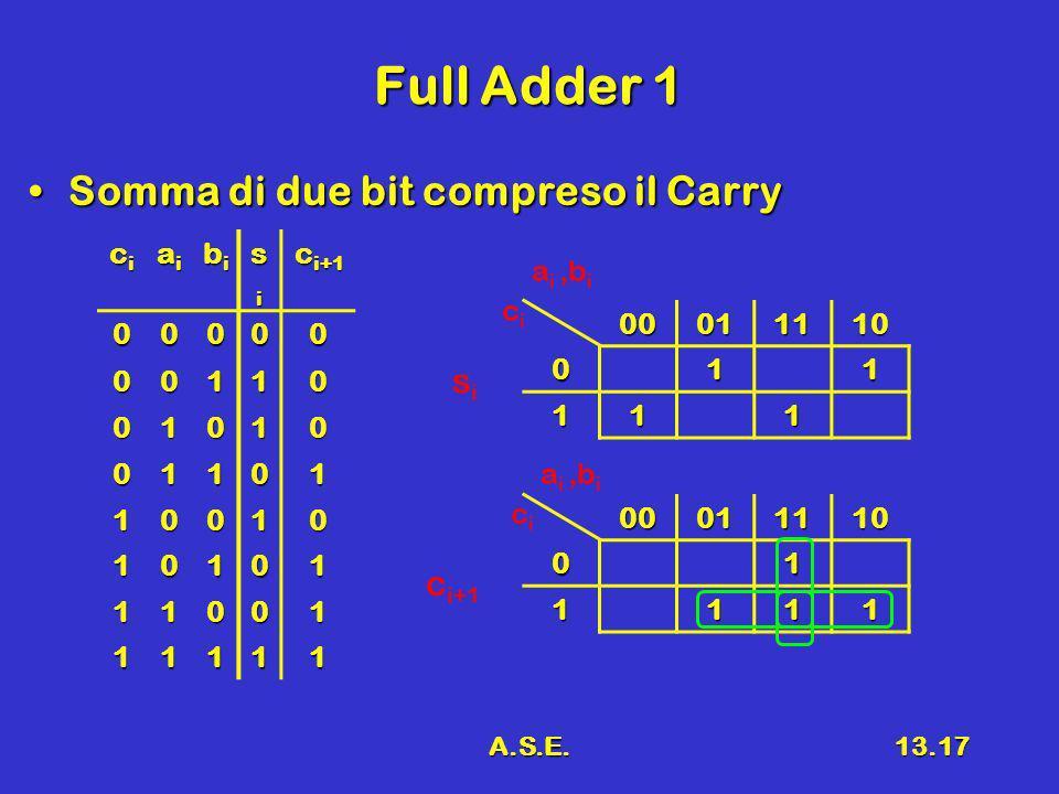 A.S.E.13.17 Full Adder 1 Somma di due bit compreso il CarrySomma di due bit compreso il Carry cicicici aiaiaiai bibibibi sisisisi c i+1 00000 00110 01010 01101 10010 10101 11001 11111 0001111001 1111 00011110011 111 cici sisi a i,b i cici