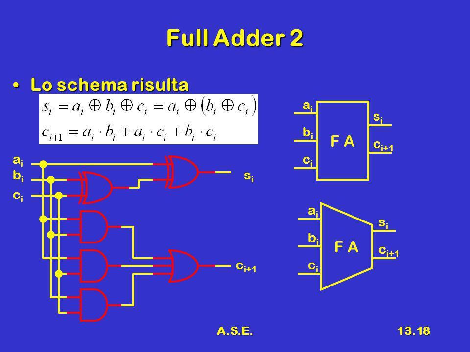 A.S.E.13.18 Full Adder 2 Lo schema risultaLo schema risulta aiai bibi sisi c i+1 cici F A aiai bibi sisi c i+1 cici aiai bibi sisi cici F A