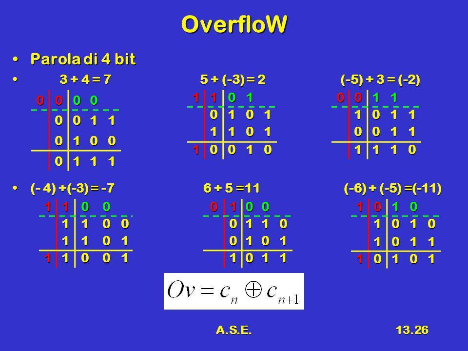 A.S.E.13.26 OverfloW Parola di 4 bitParola di 4 bit 3 + 4 = 75 + (-3) = 2(-5) + 3 = (-2) 3 + 4 = 75 + (-3) = 2(-5) + 3 = (-2) (- 4) +(-3) = -7 6 + 5 =11 (-6) + (-5) =(-11)(- 4) +(-3) = -7 6 + 5 =11 (-6) + (-5) =(-11) 0000 0011 0100 011111010101 1101 10010 01000110 0101 1011 00111011 0011 1110 11001100 1101 1100110101010 1011 10101