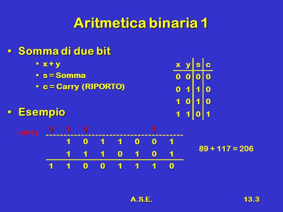 A.S.E.13.3 Aritmetica binaria 1 Somma di due bitSomma di due bit x + yx + y s = Sommas = Somma c = Carry (RIPORTO)c = Carry (RIPORTO) EsempioEsempio xysc 0000 0110 1010 1101 11111011001 1110101 11001110 carry 89 + 117 = 206