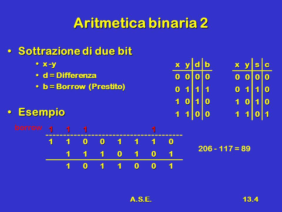 A.S.E.13.4 Aritmetica binaria 2 Sottrazione di due bitSottrazione di due bit x -yx -y d = Differenzad = Differenza b = Borrow (Prestito)b = Borrow (Prestito) EsempioEsempio xydb 0000 0111 1010 1100 111111001110 1110101 1011001 borrow 206 - 117 = 89xysc0000 0110 1010 1101
