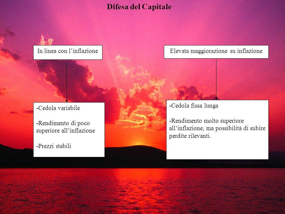 Difesa del Capitale In linea con linflazioneElevata maggiorazione su inflazione -Cedola variabile -Rendimento di poco superiore allinflazione -Prezzi
