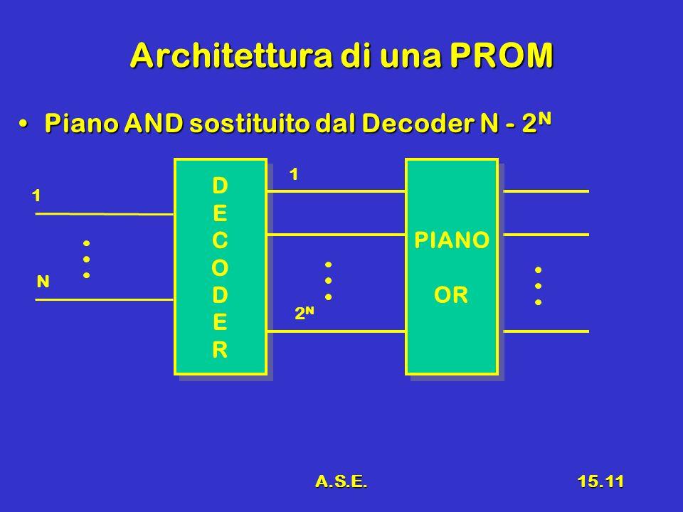 A.S.E.15.11 Architettura di una PROM Piano AND sostituito dal Decoder N - 2 NPiano AND sostituito dal Decoder N - 2 N DECODERDECODER DECODERDECODER PIANO OR PIANO OR 1 N 1 2N2N