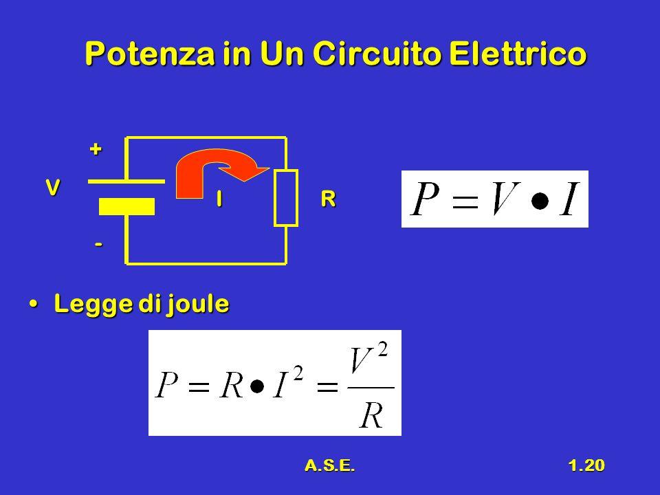 A.S.E.1.21 Conlusioni Scopo del corsoScopo del corso Richiami di elettrologiaRichiami di elettrologia Legge di ohmLegge di ohm Prima legge di KirchhoffPrima legge di Kirchhoff Seconda legge di KirchhoffSeconda legge di Kirchhoff Potenza in un circuito elettricoPotenza in un circuito elettrico Legge di jouleLegge di joule