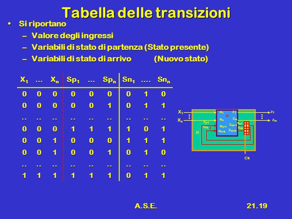 A.S.E.21.19 Tabella delle transizioni Si riportanoSi riportano –Valore degli ingressi –Variabili di stato di partenza (Stato presente) –Variabili di s