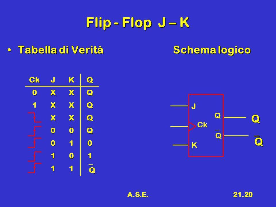 A.S.E.21.20 Flip - Flop J – K Tabella di VeritàSchema logicoTabella di VeritàSchema logico Q Q CkJKQ 0XXQ 1XXQ XXQ 00Q 010 101 11 Q J Q Ck Q K