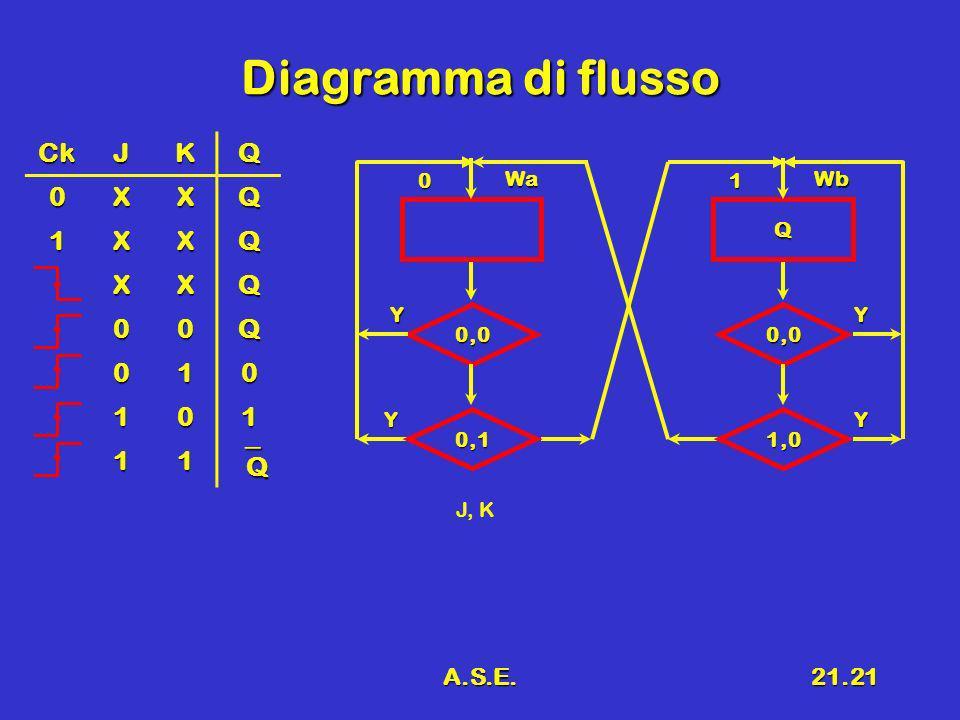 A.S.E.21.21 Diagramma di flusso 0 Wa 0,0 Y Y J, K 0,1 Q 1 Wb 0,0 Y Y 1,0 CkJKQ 0XXQ 1XXQ XXQ 00Q 010 101 11 Q