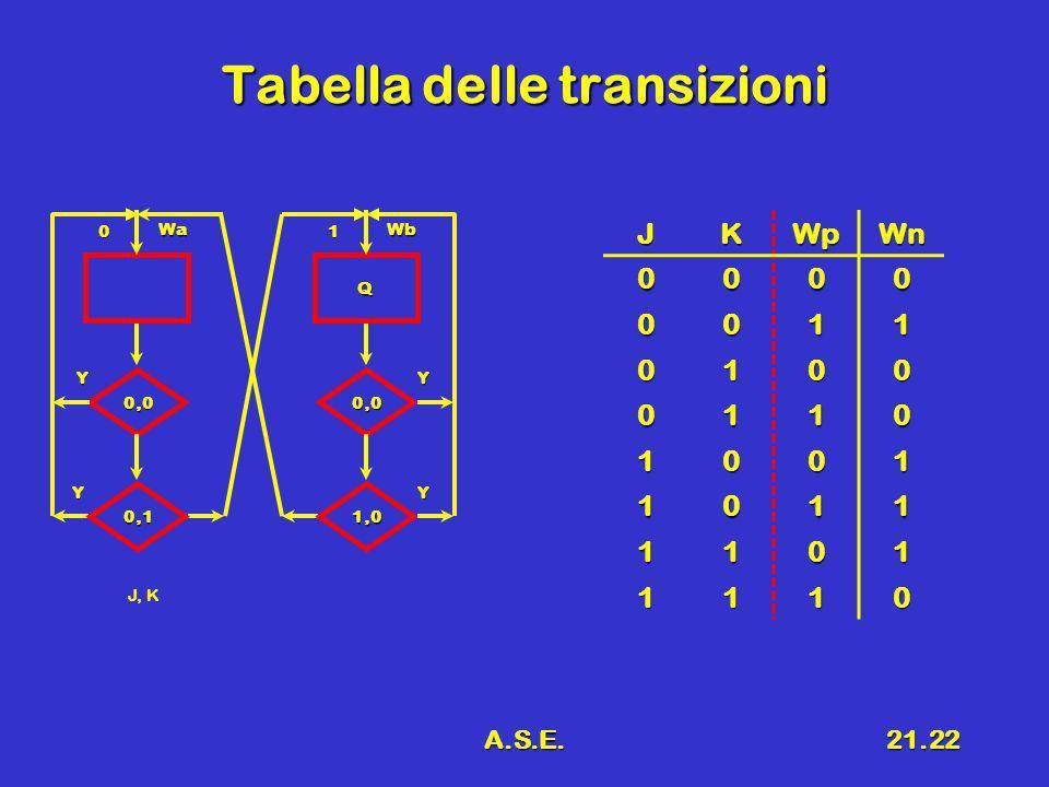 A.S.E.21.22 Tabella delle transizioni JKWpWn 0000 0011 0100 0110 1001 1011 1101 1110 0 Wa 0,0 Y Y J, K 0,1 Q 1 Wb 0,0 Y Y 1,0