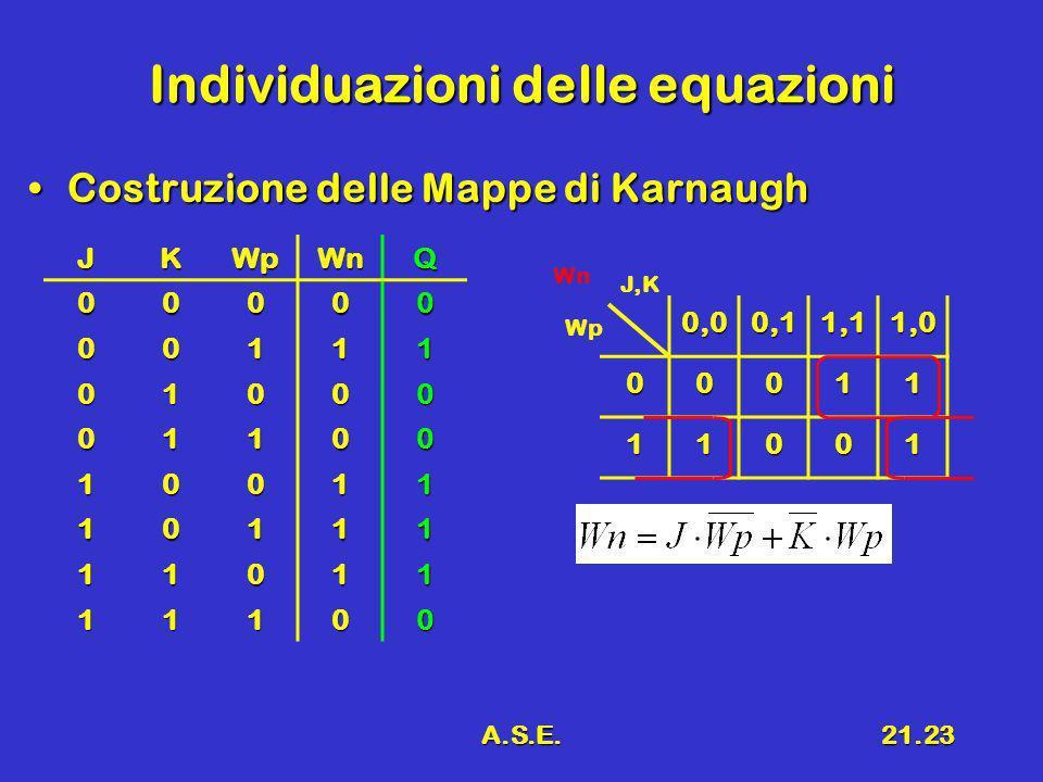 A.S.E.21.23 Individuazioni delle equazioni Costruzione delle Mappe di KarnaughCostruzione delle Mappe di Karnaugh 0,00,11,11,0 00011 11001 J,K Wp WnJK