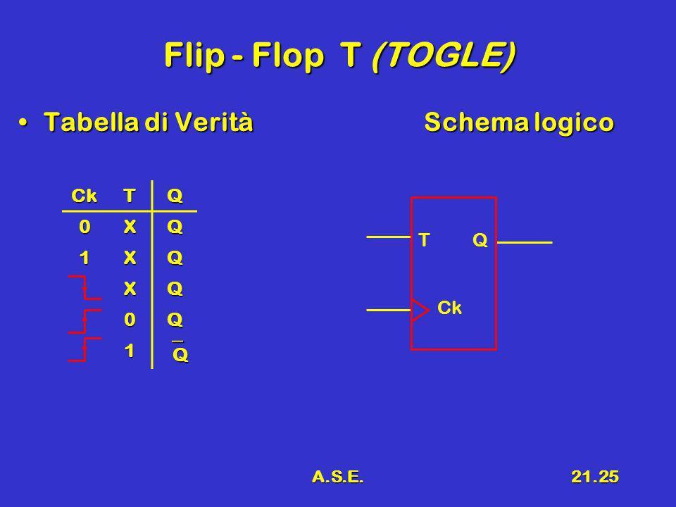 A.S.E.21.25 Flip - Flop T (TOGLE) Tabella di VeritàSchema logicoTabella di VeritàSchema logico CkTQ 0XQ 1XQ XQ 0Q 1 Q T Q Ck