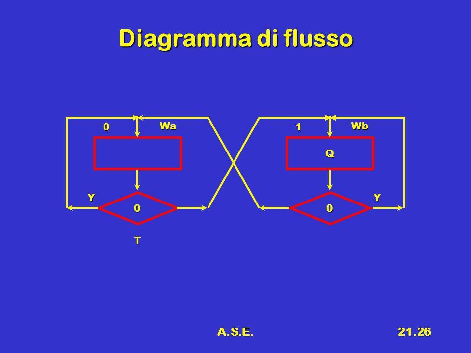 A.S.E.21.26 Diagramma di flusso 0 Wa 0 Y T Q 1 Wb 0 Y