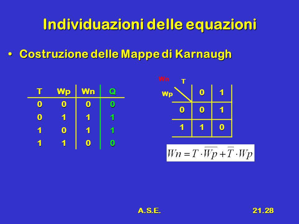 A.S.E.21.28 Individuazioni delle equazioni Costruzione delle Mappe di KarnaughCostruzione delle Mappe di Karnaugh 01 001 110 T Wp WnTWpWnQ0000 0111 10