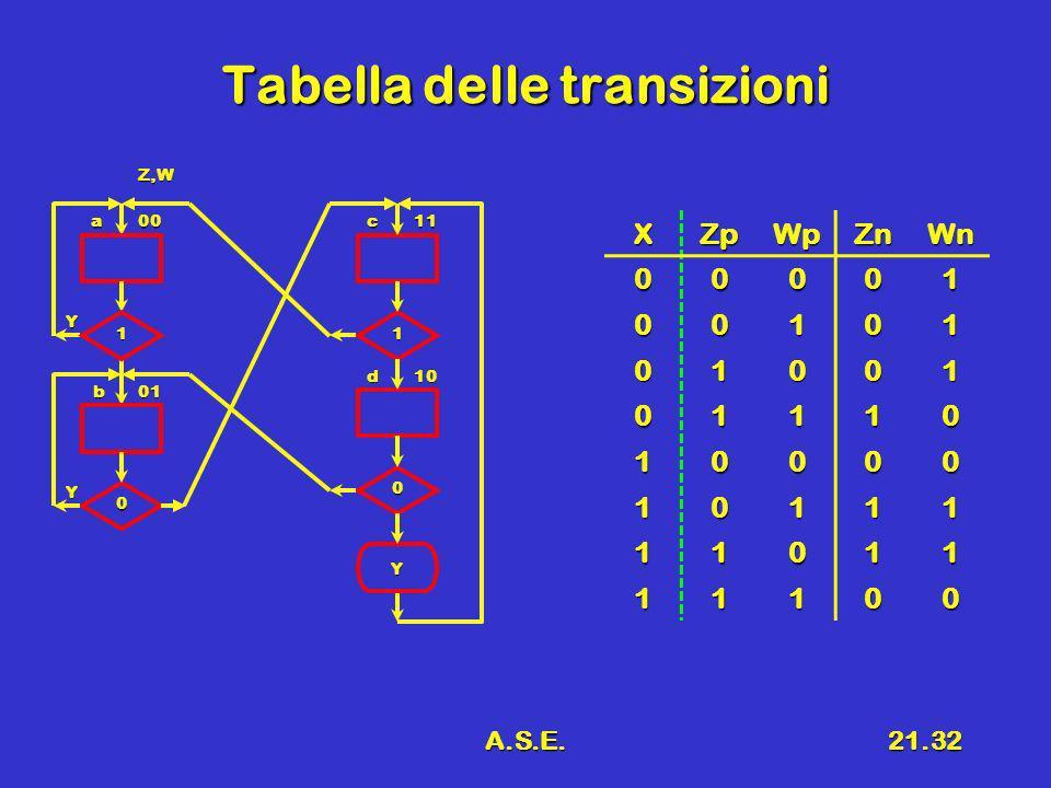 A.S.E.21.32 Tabella delle transizioni XZpWpZnWn 00001 00101 01001 01110 10000 10111 11011 11100 a00 01b Y 0 1 Y 1 0 Y c11 d10 Z,W