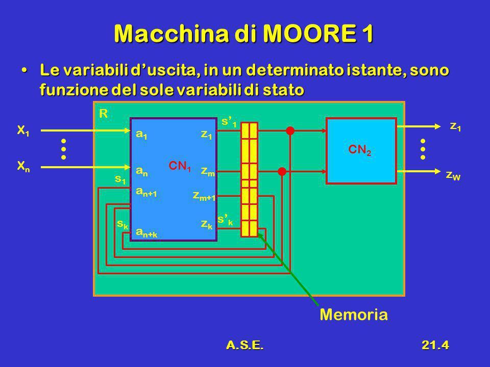 A.S.E.21.4 Macchina di MOORE 1 Le variabili duscita, in un determinato istante, sono funzione del sole variabili di statoLe variabili duscita, in un d