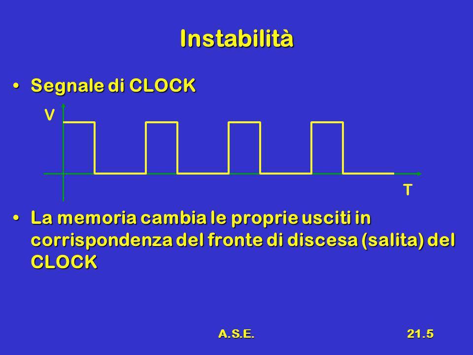 A.S.E.21.5 Instabilità Segnale di CLOCKSegnale di CLOCK La memoria cambia le proprie usciti in corrispondenza del fronte di discesa (salita) del CLOCK