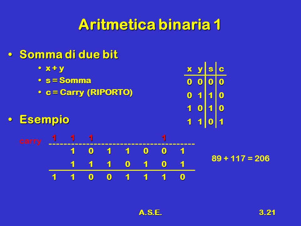 A.S.E.3.21 Aritmetica binaria 1 Somma di due bitSomma di due bit x + yx + y s = Sommas = Somma c = Carry (RIPORTO)c = Carry (RIPORTO) EsempioEsempio xysc 0000 0110 1010 1101 11111011001 1110101 11001110 carry 89 + 117 = 206