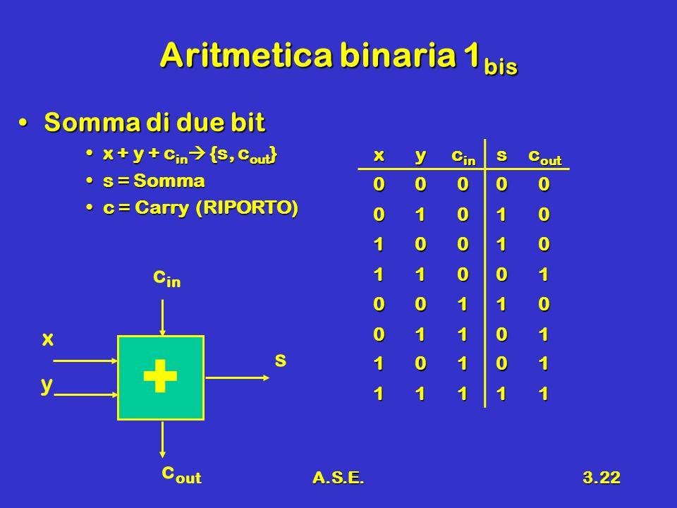 A.S.E.3.22 Aritmetica binaria 1 bis Somma di due bitSomma di due bit x + y + c in {s, c out }x + y + c in {s, c out } s = Sommas = Somma c = Carry (RIPORTO)c = Carry (RIPORTO) xy c in s c out 00000 01010 10010 11001 00110 01101 10101 11111 + x y c in c out s