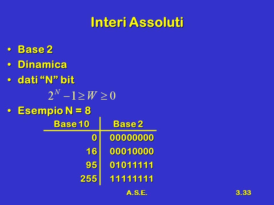 A.S.E.3.33 Interi Assoluti Base 2Base 2 DinamicaDinamica dati N bitdati N bit Esempio N = 8Esempio N = 8 Base 10 Base 2 000000000 1600010000 9501011111 25511111111