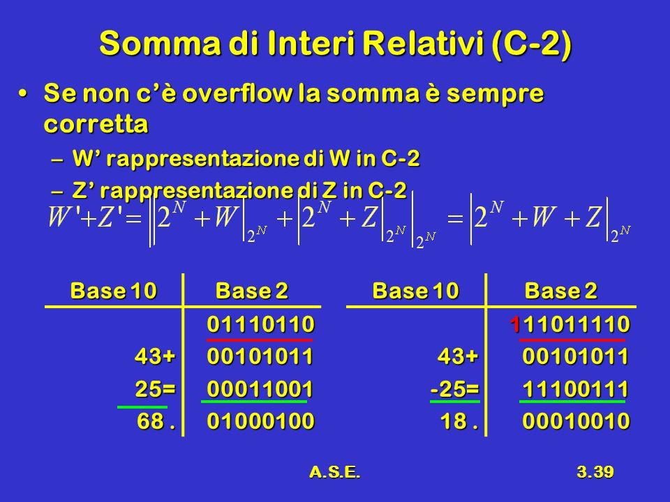 A.S.E.3.39 Somma di Interi Relativi (C-2) Se non cè overflow la somma è sempre correttaSe non cè overflow la somma è sempre corretta –W rappresentazione di W in C-2 –Z rappresentazione di Z in C-2 Base 10 Base 2 43+25= 68.