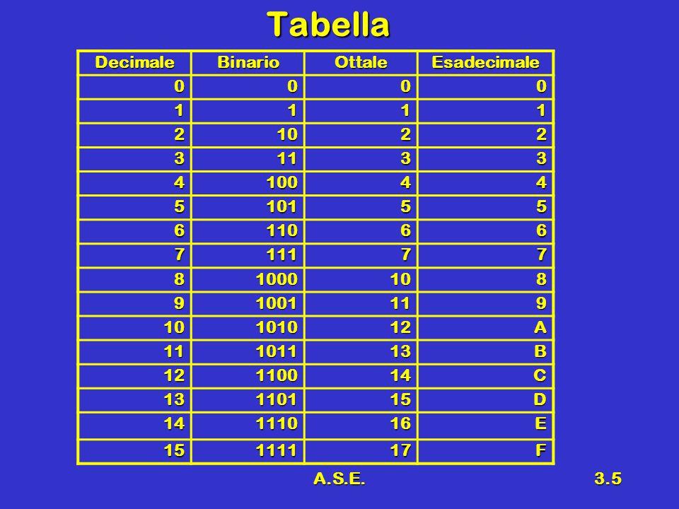 A.S.E.3.6 Conversione in base 10 Direttamente dalla rappresentazione posizionaleDirettamente dalla rappresentazione posizionale ESEMPIO 1ESEMPIO 1 –Convertire il numero 1101 in base 2 nellequivalente in base 10 –Convertire il numero D3F in base 16 nellequivalente in base 10