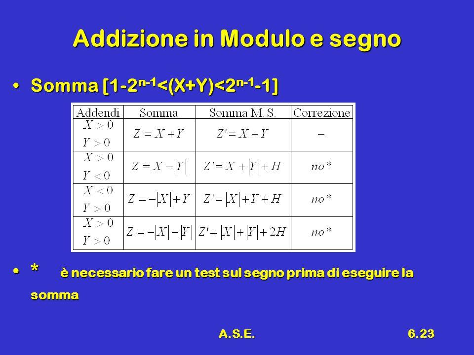 A.S.E.6.23 Addizione in Modulo e segno Somma [1-2 n-1 <(X+Y)<2 n-1 -1]Somma [1-2 n-1 <(X+Y)<2 n-1 -1] * è necessario fare un test sul segno prima di eseguire la somma* è necessario fare un test sul segno prima di eseguire la somma