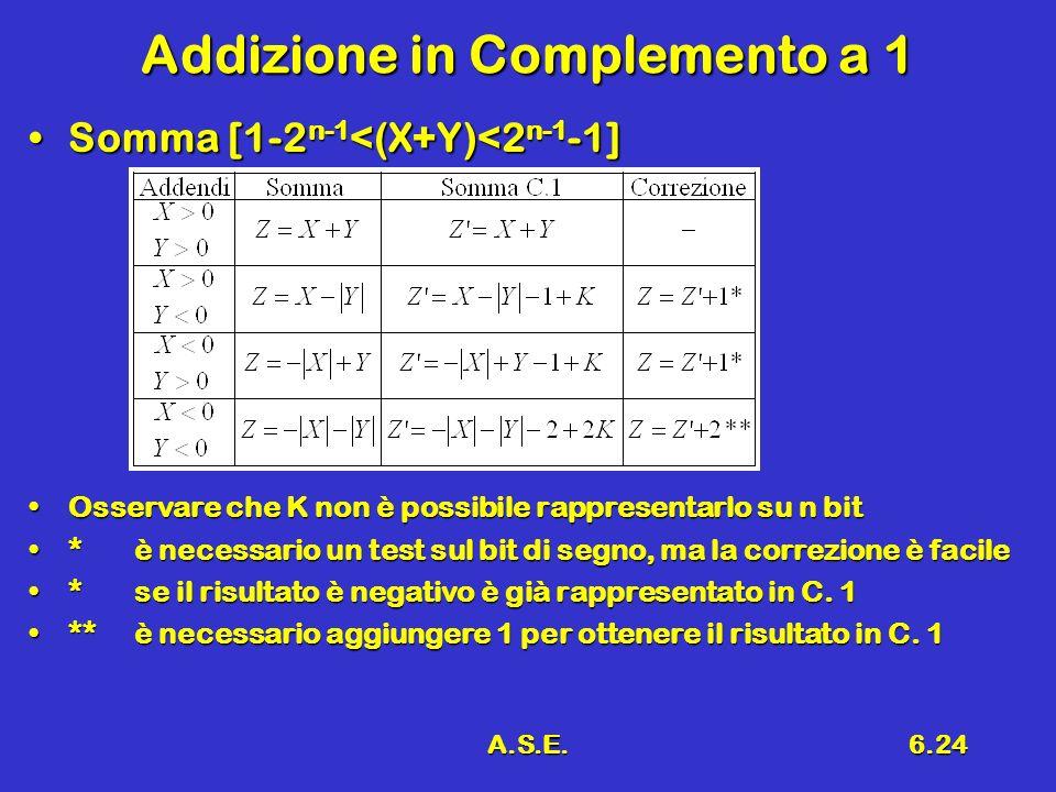 A.S.E.6.24 Addizione in Complemento a 1 Somma [1-2 n-1 <(X+Y)<2 n-1 -1]Somma [1-2 n-1 <(X+Y)<2 n-1 -1] Osservare che K non è possibile rappresentarlo su n bitOsservare che K non è possibile rappresentarlo su n bit *è necessario un test sul bit di segno, ma la correzione è facile*è necessario un test sul bit di segno, ma la correzione è facile *se il risultato è negativo è già rappresentato in C.