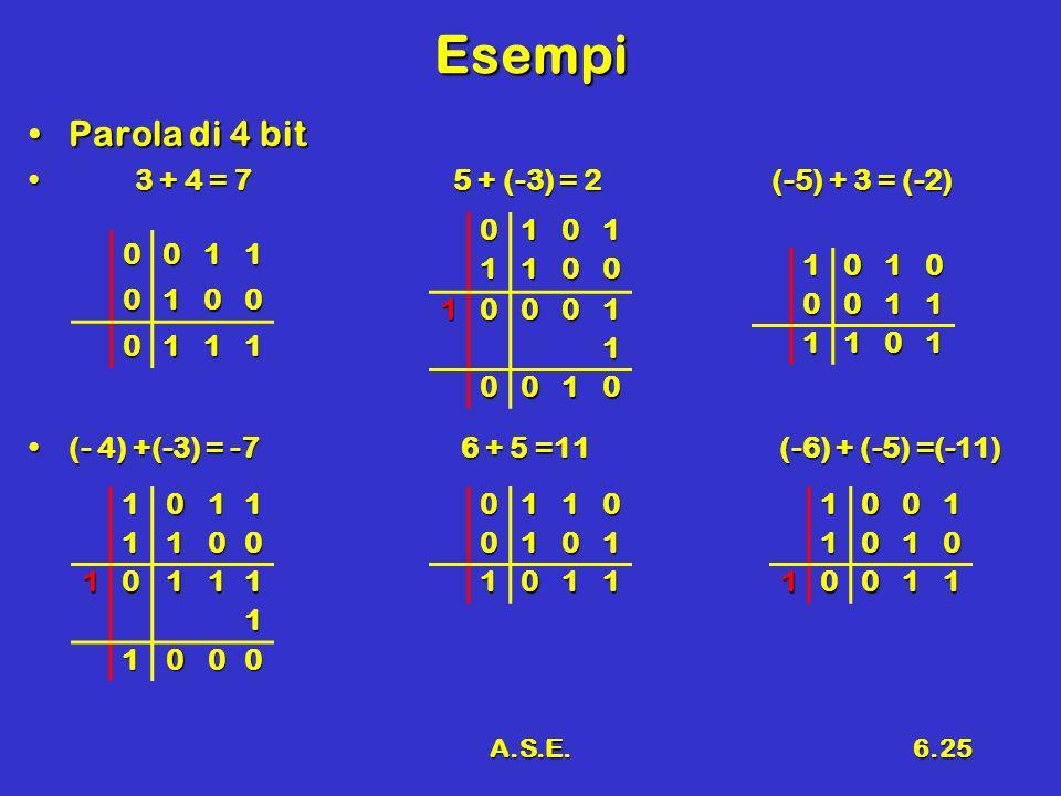 A.S.E.6.25 Esempi Parola di 4 bitParola di 4 bit 3 + 4 = 75 + (-3) = 2(-5) + 3 = (-2) 3 + 4 = 75 + (-3) = 2(-5) + 3 = (-2) (- 4) +(-3) = -7 6 + 5 =11 (-6) + (-5) =(-11)(- 4) +(-3) = -7 6 + 5 =11 (-6) + (-5) =(-11) 0011 0100 0111 01011100 10001 1 0010 01100101 1011 10100011 1101 10111100 10111 1 100010011010 10011