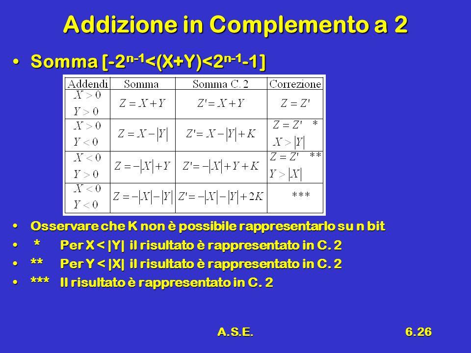 A.S.E.6.26 Addizione in Complemento a 2 Somma [-2 n-1 <(X+Y)<2 n-1 -1]Somma [-2 n-1 <(X+Y)<2 n-1 -1] Osservare che K non è possibile rappresentarlo su n bitOsservare che K non è possibile rappresentarlo su n bit *Per X < |Y| il risultato è rappresentato in C.