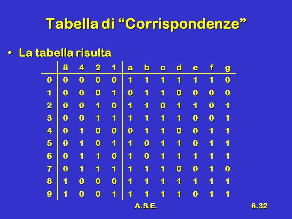 A.S.E.6.32 Tabella di Corrispondenze La tabella risultaLa tabella risulta 8421abcdefg 000001111110 100010110000 200101101101 300111111001 401000110011 501011011011 601101011111 701111110010 810001111111 910011111011