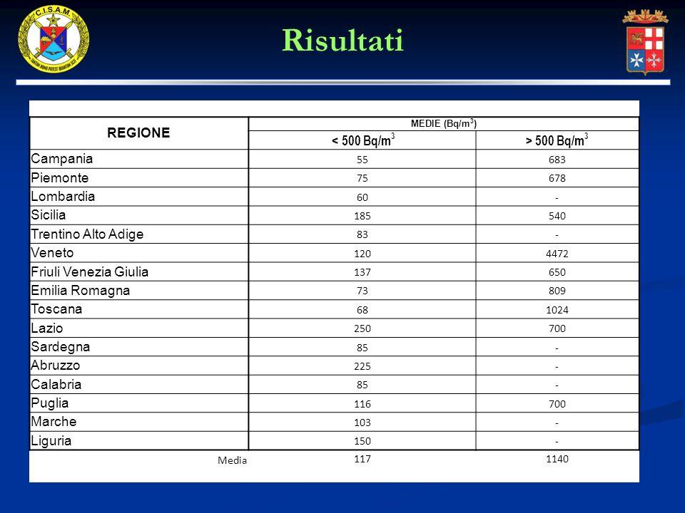 REGIONE MEDIE (Bq/m 3 ) < 500 Bq/m 3 > 500 Bq/m 3 Campania 55683 Piemonte 75678 Lombardia 60- Sicilia 185540 Trentino Alto Adige 83- Veneto 1204472 Fr